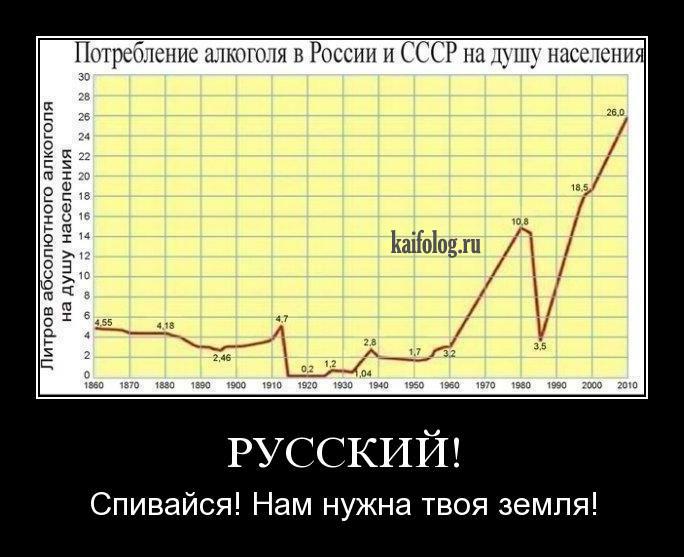 Статистика в россии демотиваторы
