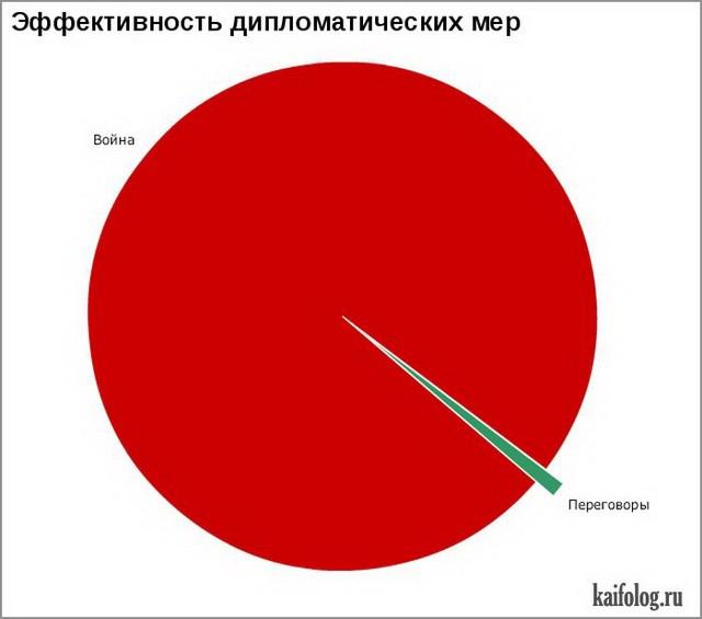 Смешные диаграммы (40 картинок)